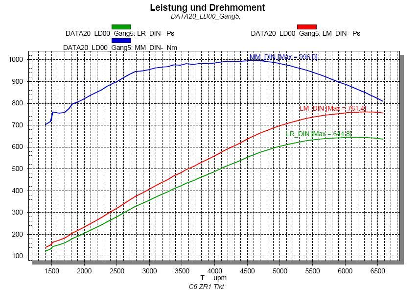 C6 ZR1 Leistungssteigerung